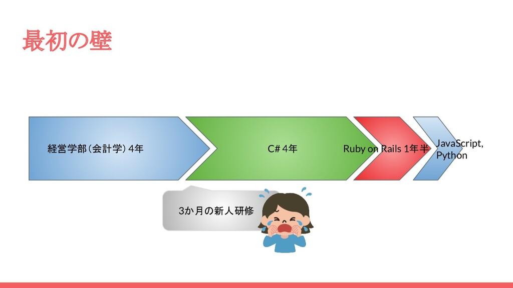 最初の壁 経営学部(会計学)4年 C# 4年 Ruby on Rails 1年半 JavaSc...