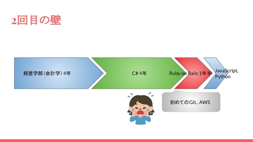 2回目の壁 経営学部(会計学)4年 C# 4年 Ruby on Rails 1年半 JavaS...