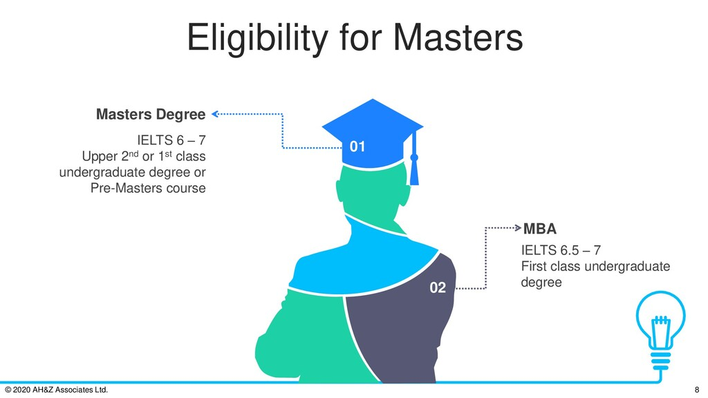 Eligibility for Masters IELTS 6 – 7 Upper 2nd o...