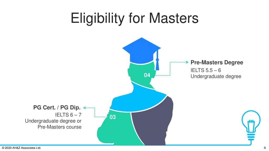 Eligibility for Masters IELTS 6 – 7 Undergradua...