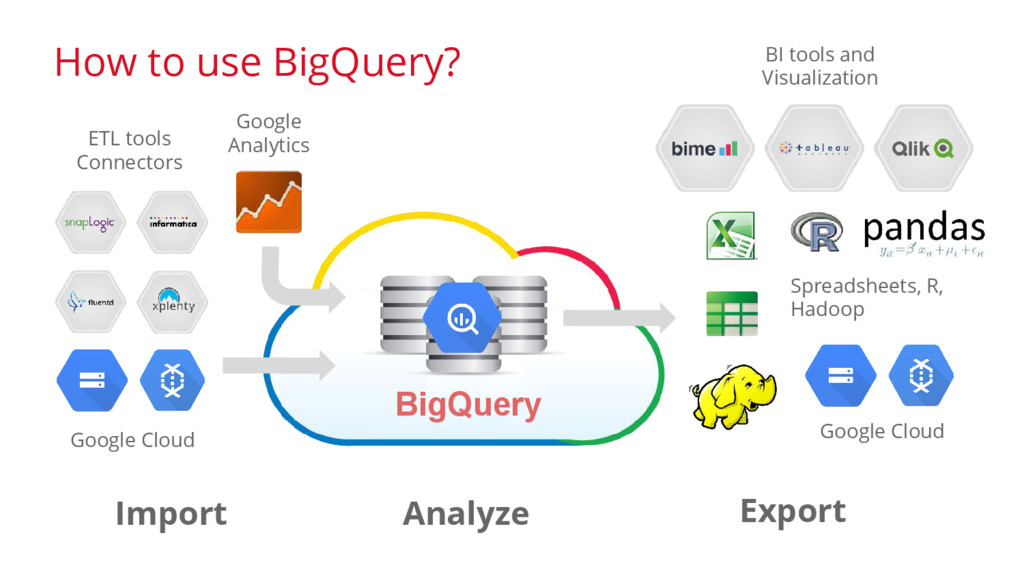 BigQuery Analytic Service in the Cloud BigQuery...