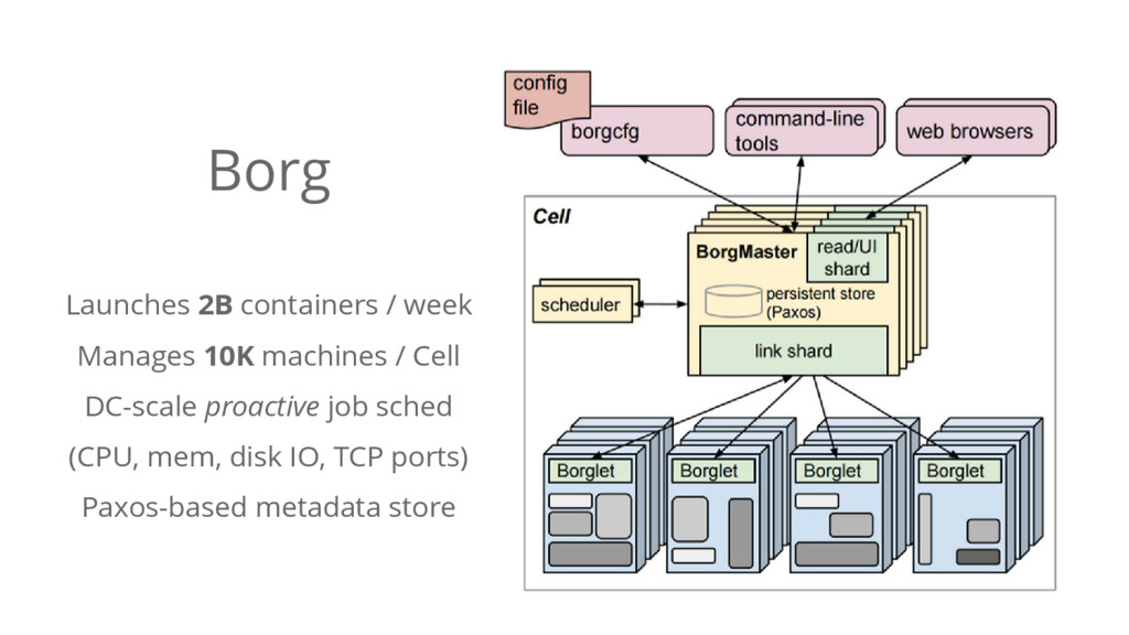 Borg Launches 2B containers / week Manages 10K ...