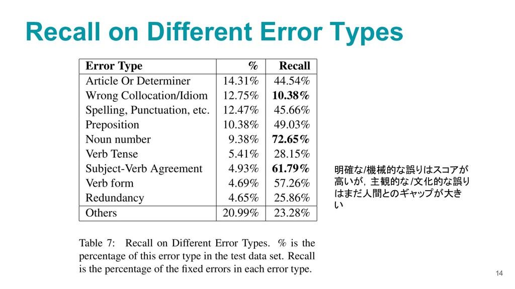 Recall on Different Error Types 14 明確な/機械的な誤りはス...
