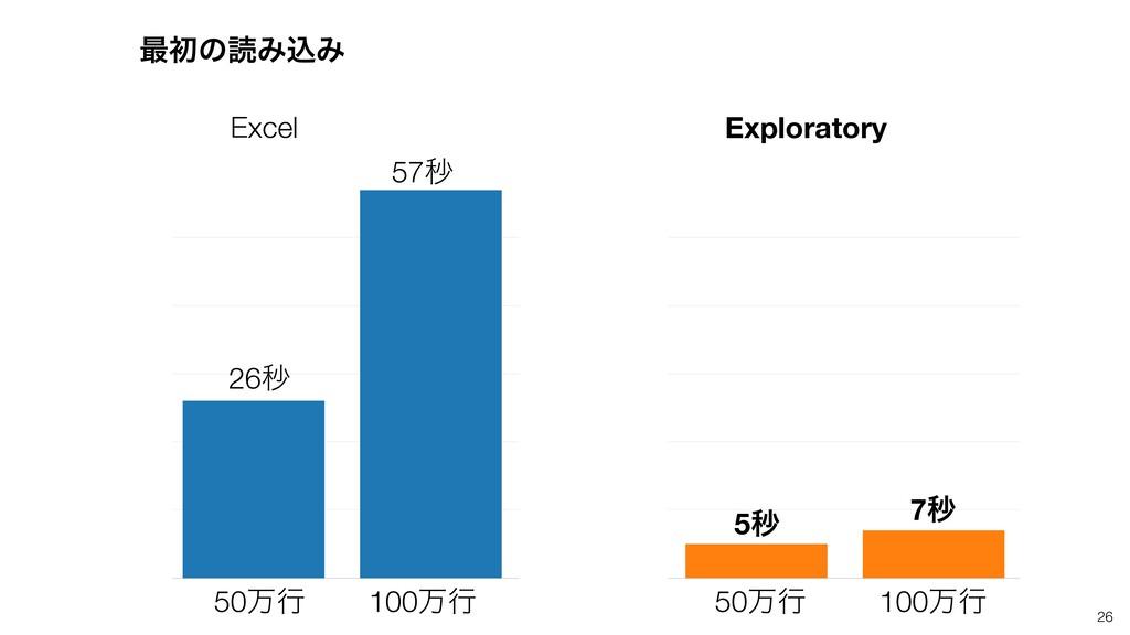 26 Excel Exploratory 50ສߦ 100ສߦ 50ສߦ 100ສߦ 26ඵ ...