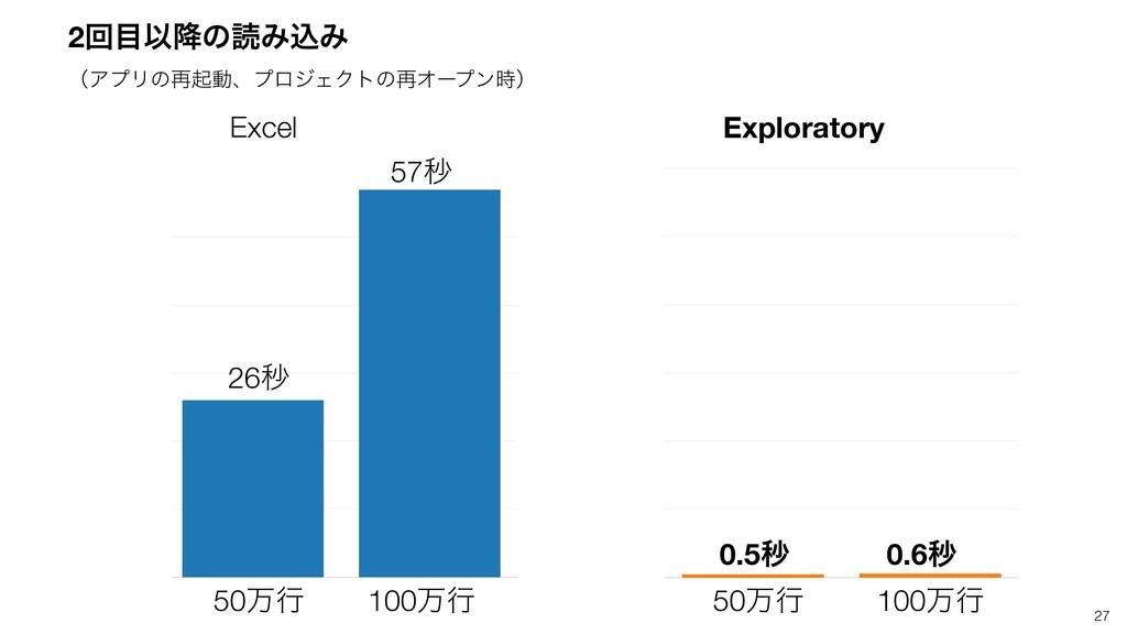 27 Excel Exploratory 50ສߦ 100ສߦ 50ສߦ 100ສߦ 26ඵ ...