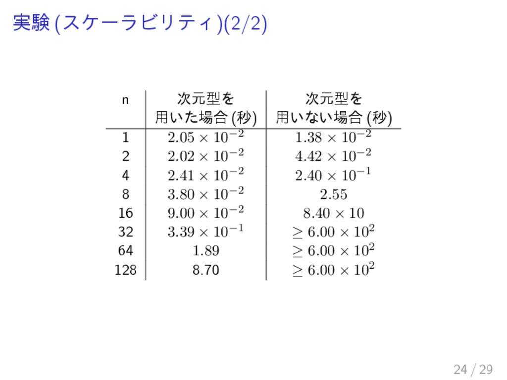 実験 (スケーラビリティ)(2/2) n 次元型を 次元型を 用いた場合 (秒) 用いない場合...