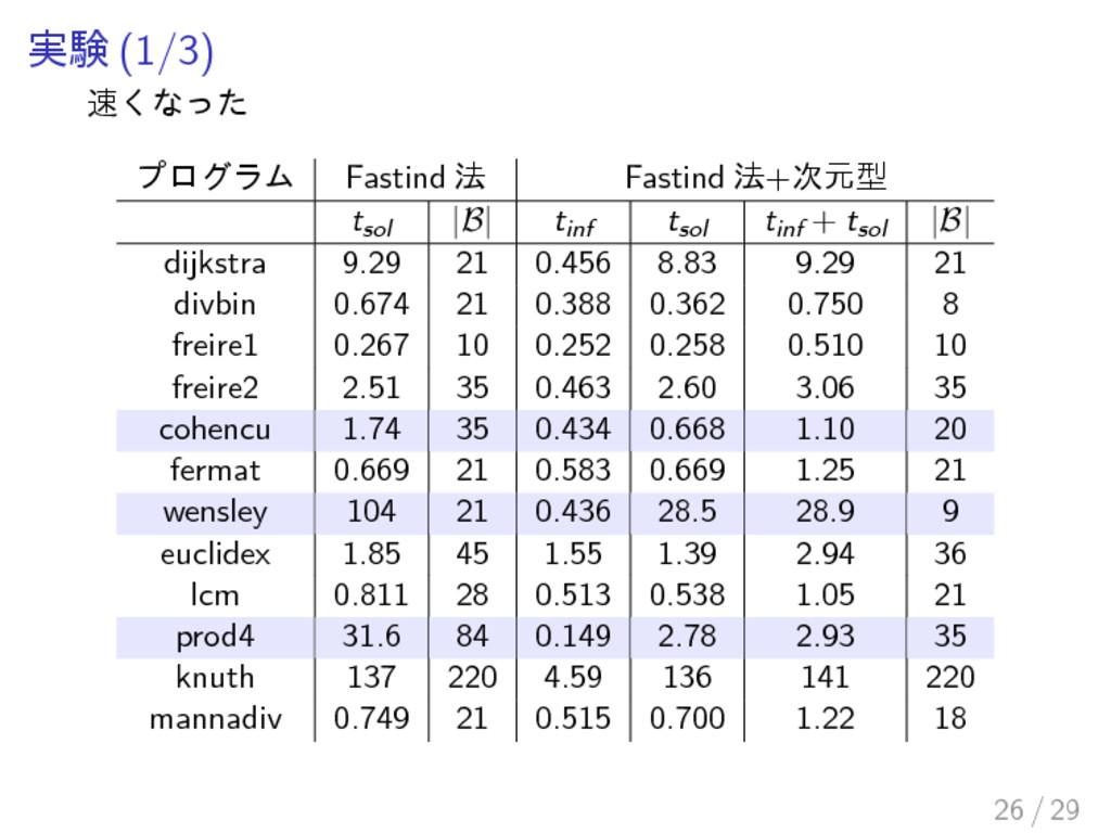 実験 (1/3) 速くなった プログラム Fastind 法 Fastind 法+次元型 ts...