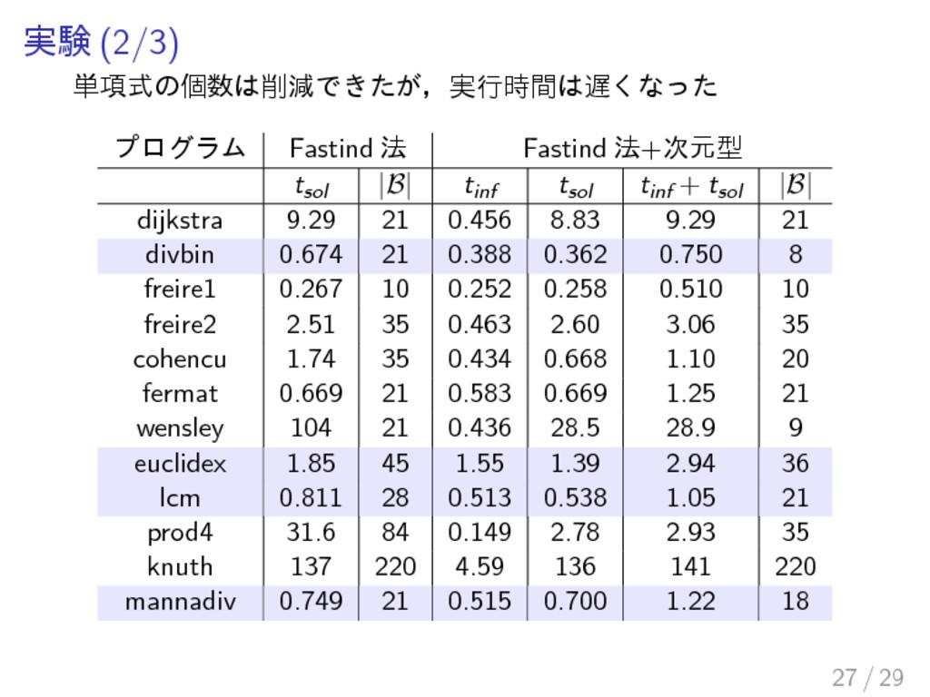 実験 (2/3) 単項式の個数は削減できたが,実行時間は遅くなった プログラム Fastind...