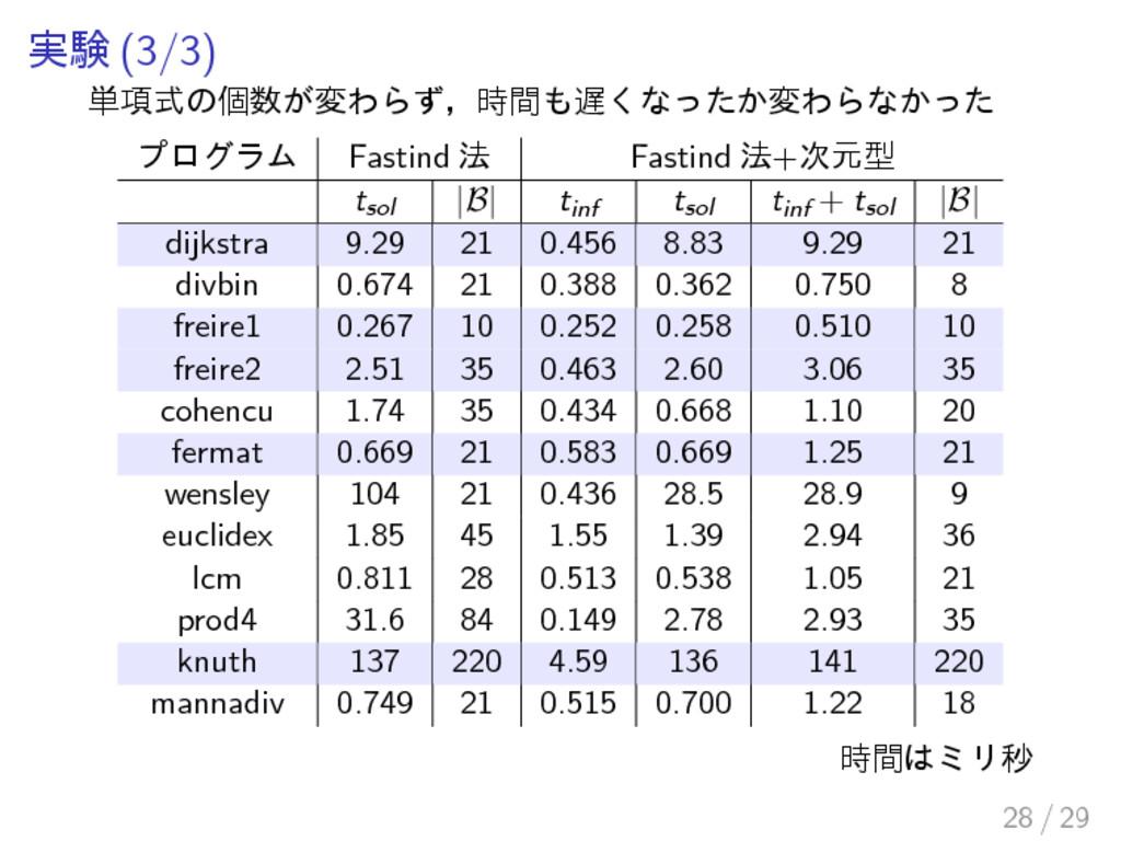 実験 (3/3) 単項式の個数が変わらず,時間も遅くなったか変わらなかった プログラム Fas...