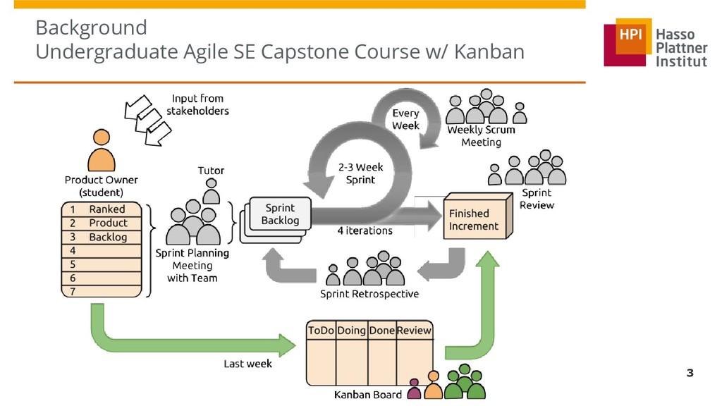 Background Undergraduate Agile SE Capstone Cour...