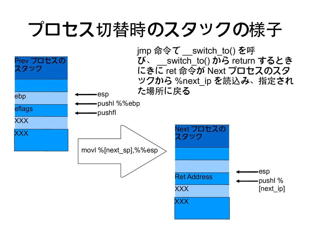 プロセス切替時のスタックの様子 Prev プロセスの スタック ebp eflags XXX ...
