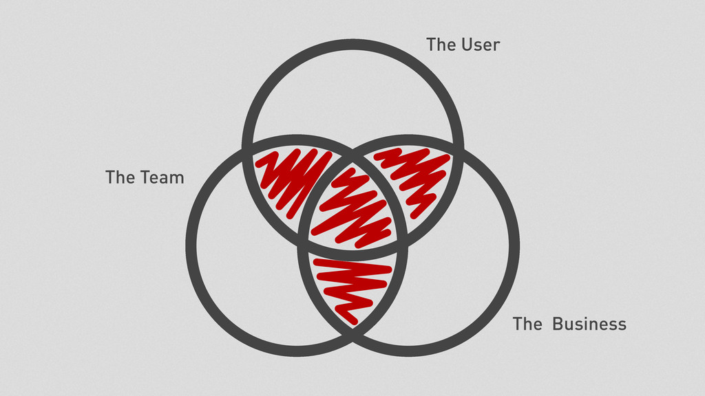 The User The Business The Team