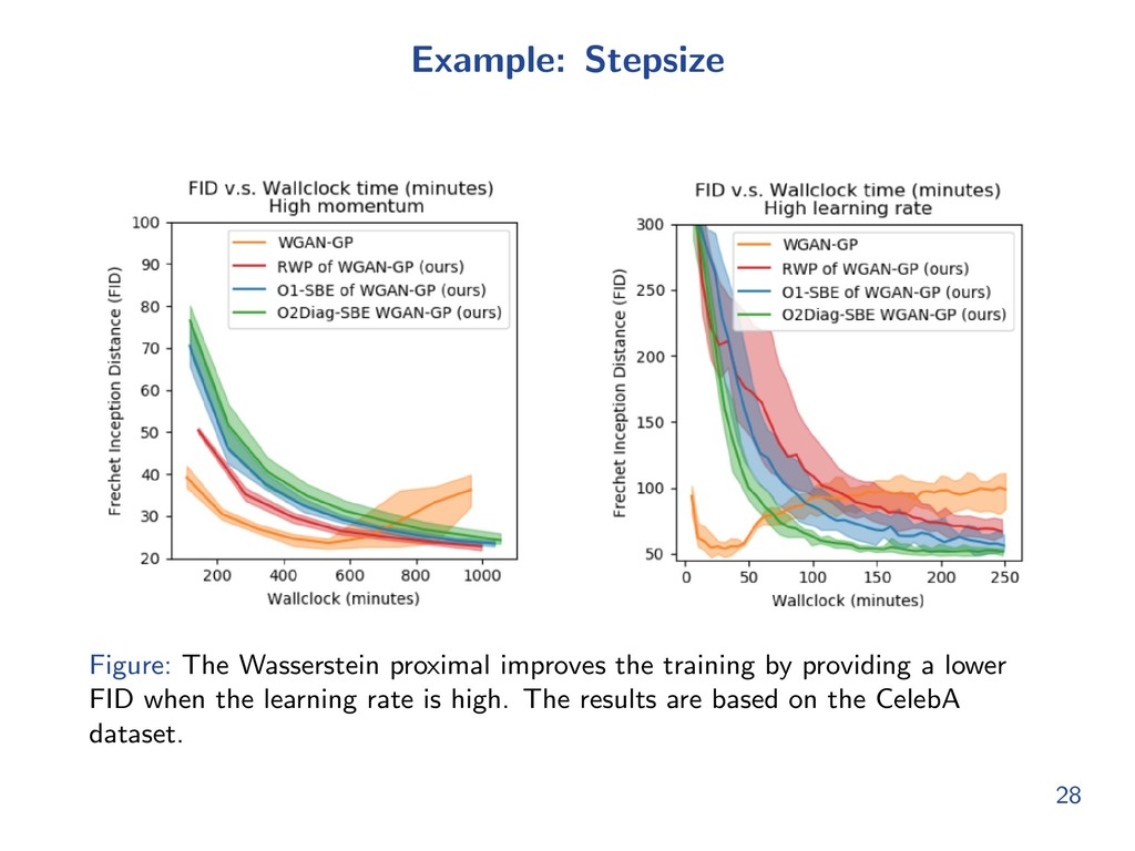 Example: Stepsize Figure: The Wasserstein proxi...