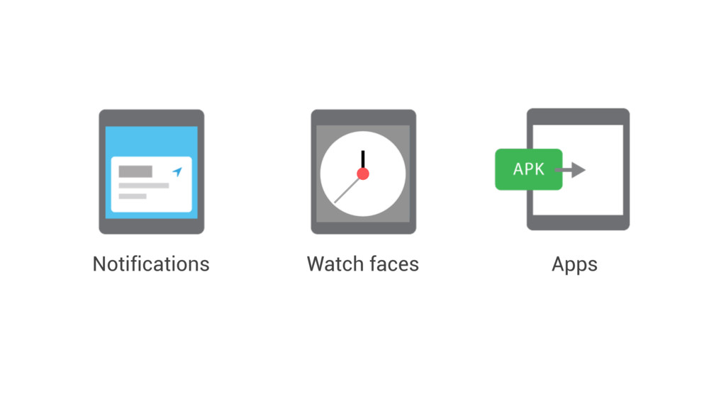 Notifications Apps Watch faces