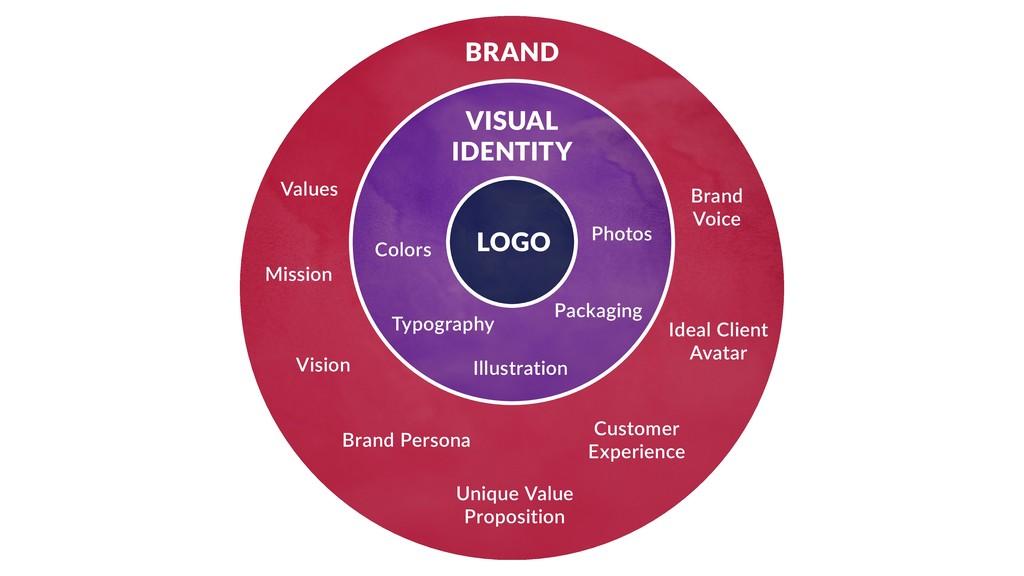 LOGO VISUAL IDENTITY BRAND Values Mission Visio...