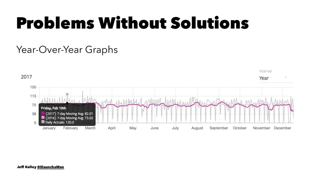 Problems Without Solutions Year-Over-Year Graph...