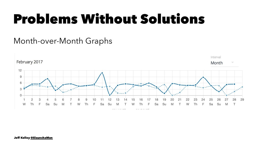 Problems Without Solutions Month-over-Month Gra...