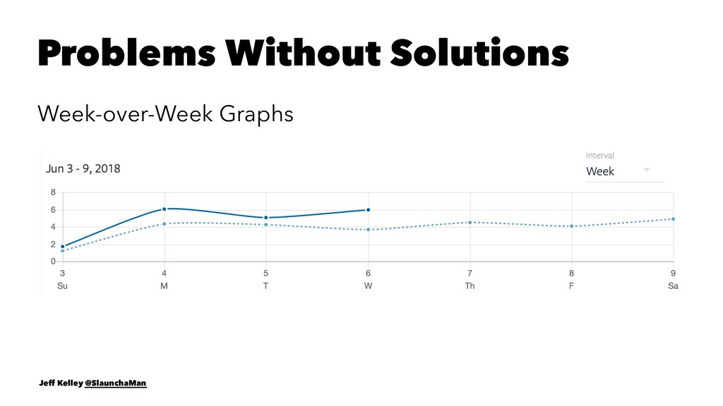 Problems Without Solutions Week-over-Week Graph...