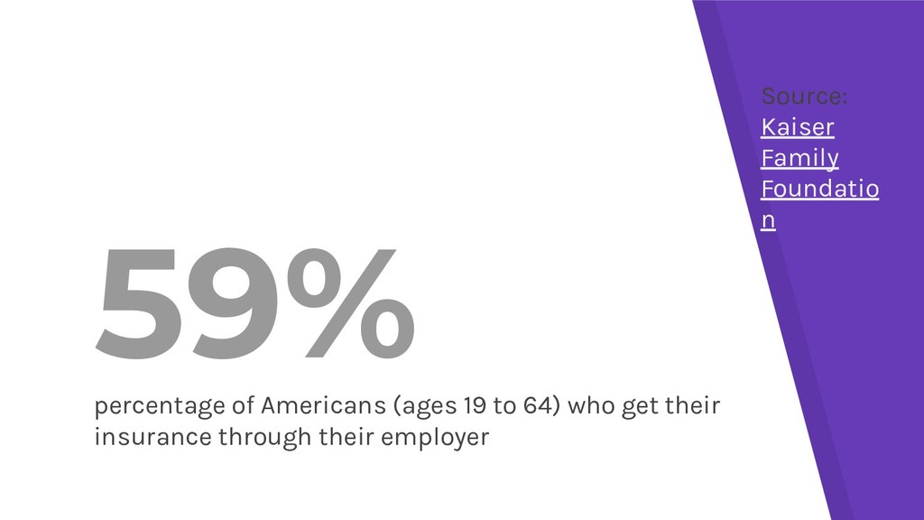 59% percentage of Americans (ages 19 to 64) who...