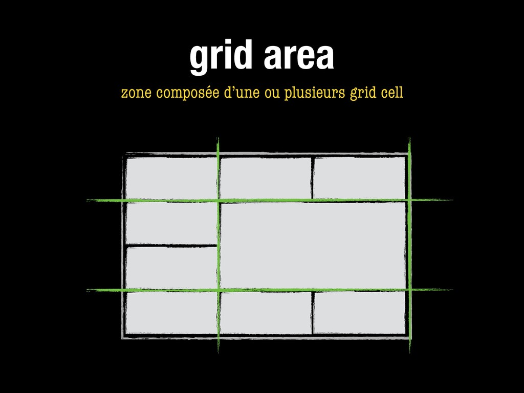 grid area zone composée d'une ou plusieurs grid...