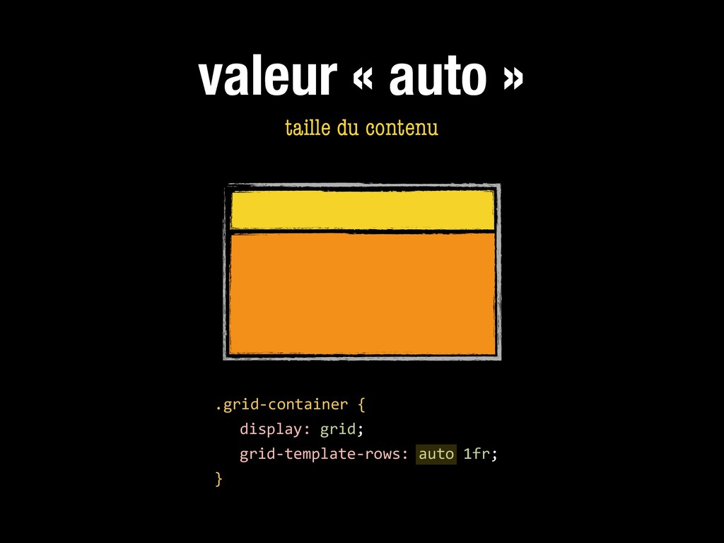 valeur « auto » .grid-container { display: grid...