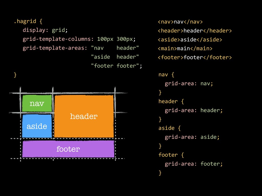 nav aside .hagrid { display: grid; grid-templat...