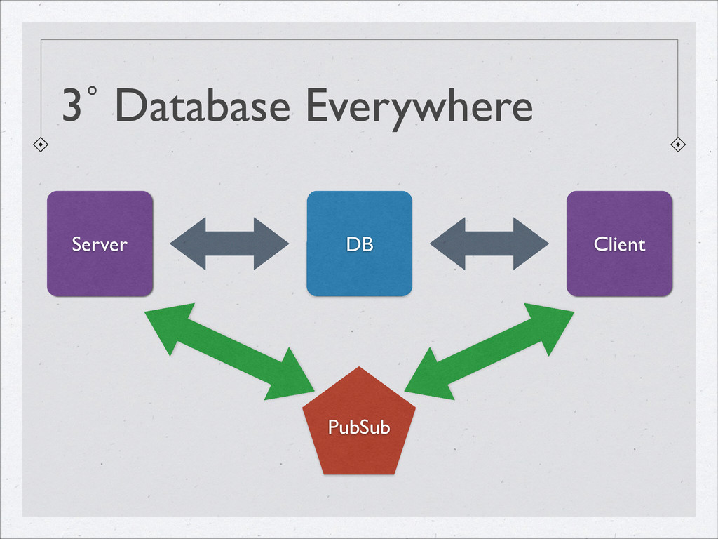 3˚ Database Everywhere DB Client Server PubSub