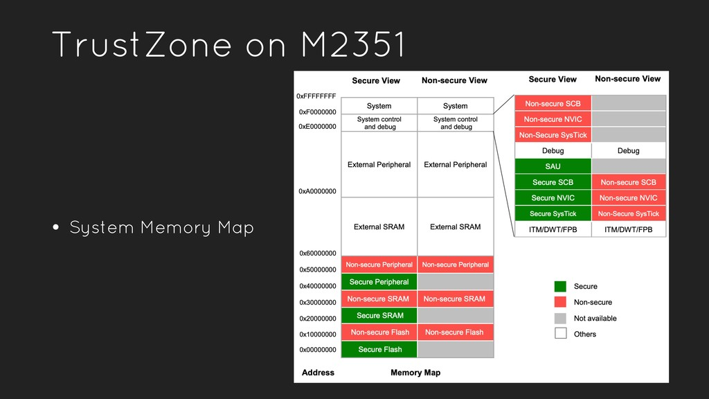TrustZone on M2351 • System Memory Map