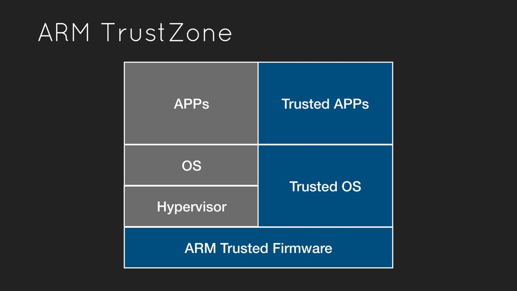 Hypervisor ARM TrustZone ARM Trusted Firmware A...