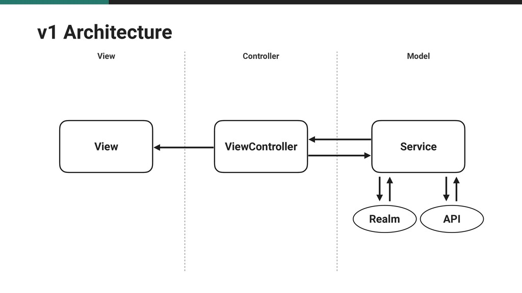 v1 Architecture View Controller Model View View...