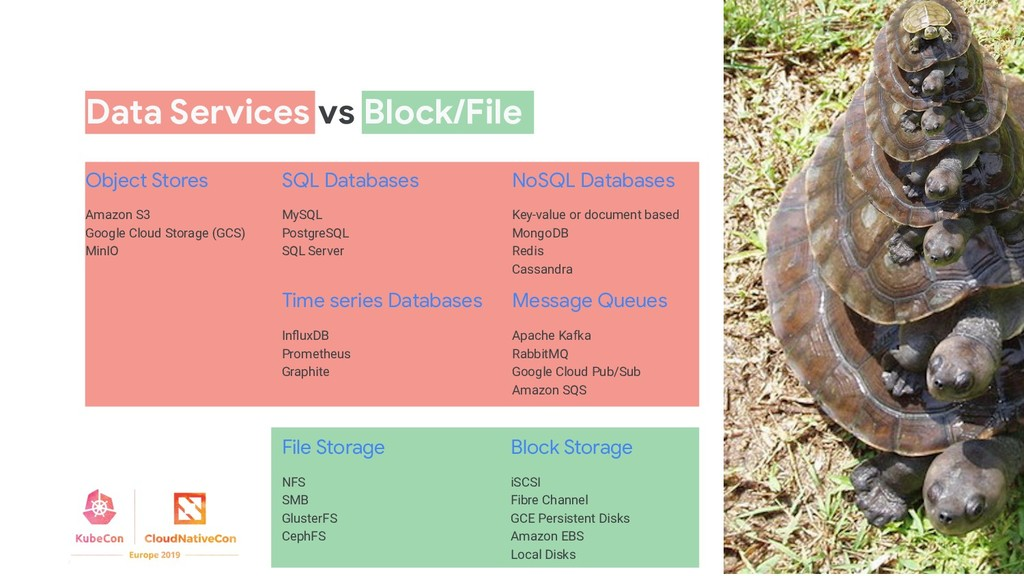 Data Services vs Block/File NFS SMB GlusterFS C...