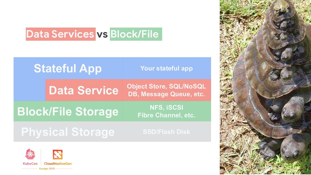 Data Service Block/File Storage Physical Storag...