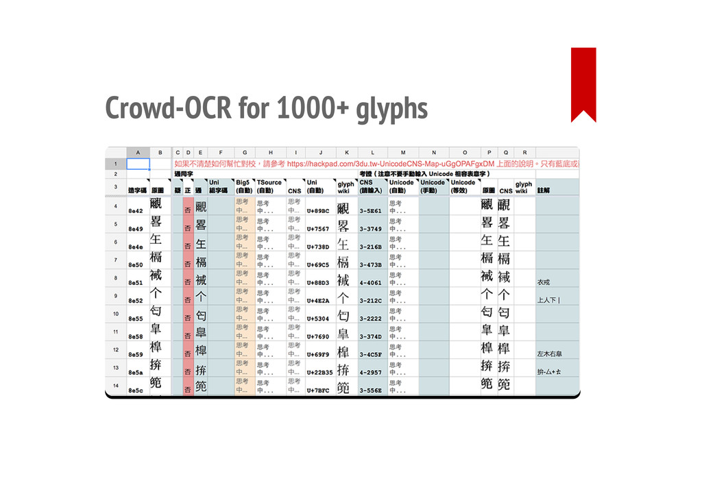 Crowd-OCR for 1000+ glyphs