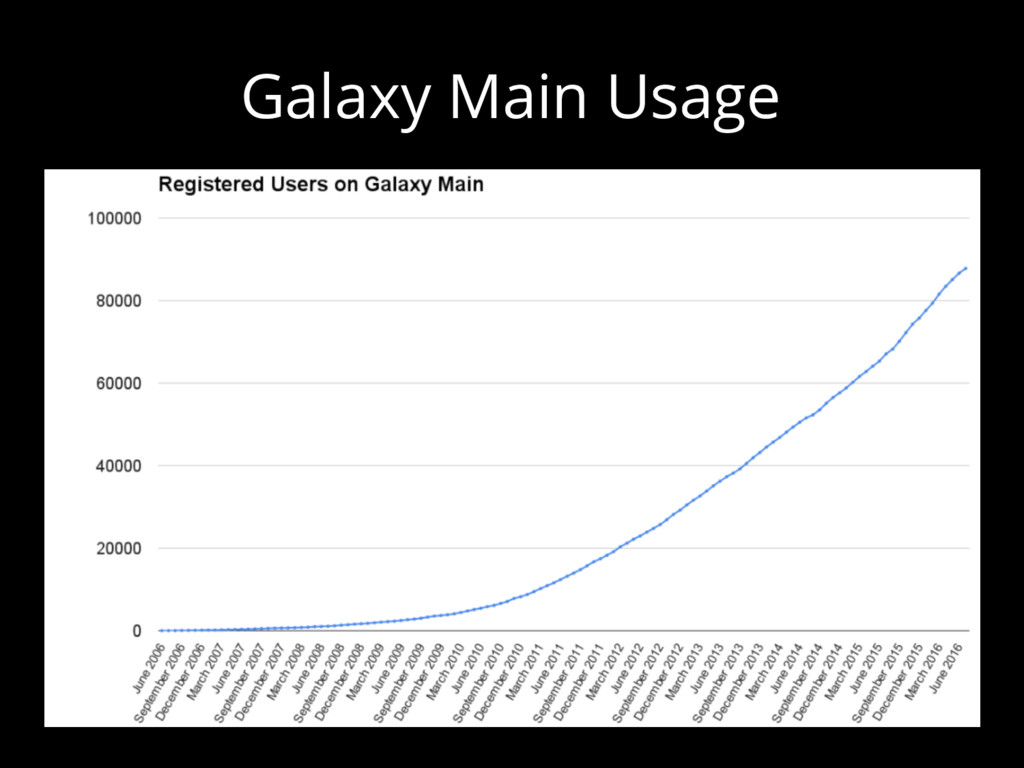 Galaxy Main Usage