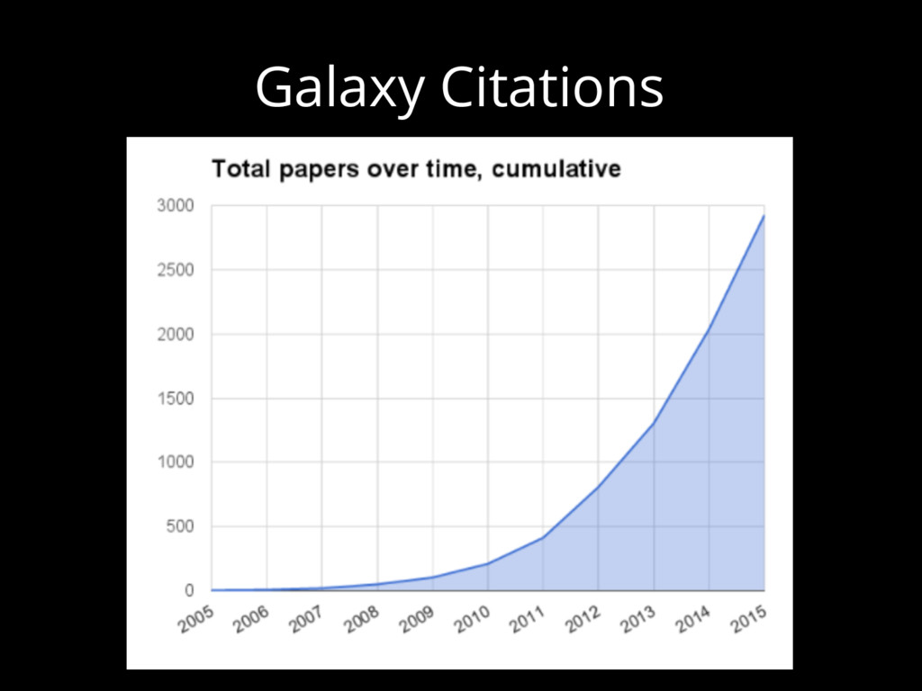 Galaxy Citations