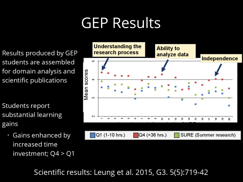 GEP Results Results produced by GEP students ar...