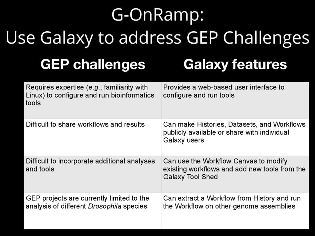 G-OnRamp:  Use Galaxy to address GEP Challenge...
