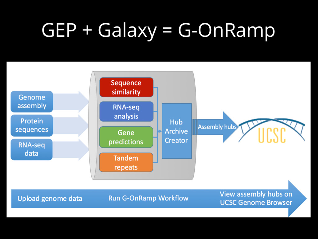 GEP + Galaxy = G-OnRamp