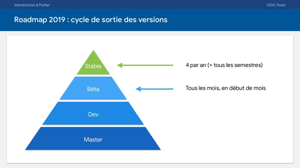 Introduction à Flutter GDG Tours Roadmap 2019 :...