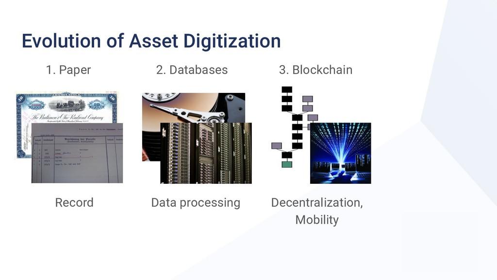 Evolution of Asset Digitization 1. Paper 2. Dat...