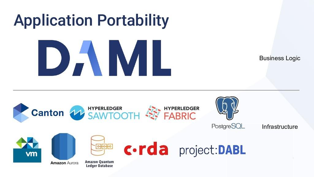 Business Logic Infrastructure Application Porta...