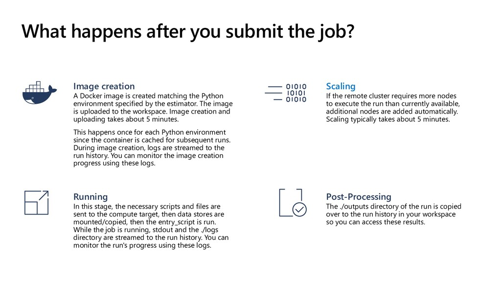 What happens after you submit the job? Post-Pro...