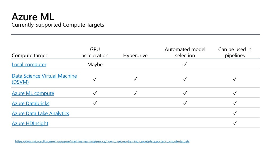 Azure ML Currently Supported Compute Targets Co...