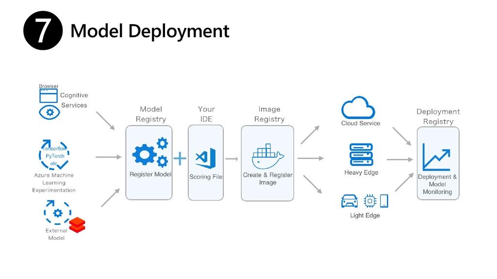 Model Deployment ❼