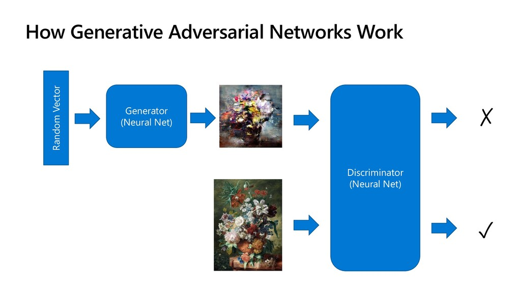 How Generative Adversarial Networks Work Random...