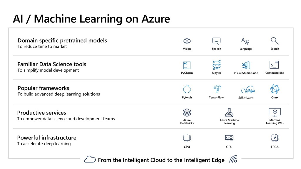 AI / Machine Learning on Azure Domain specific ...