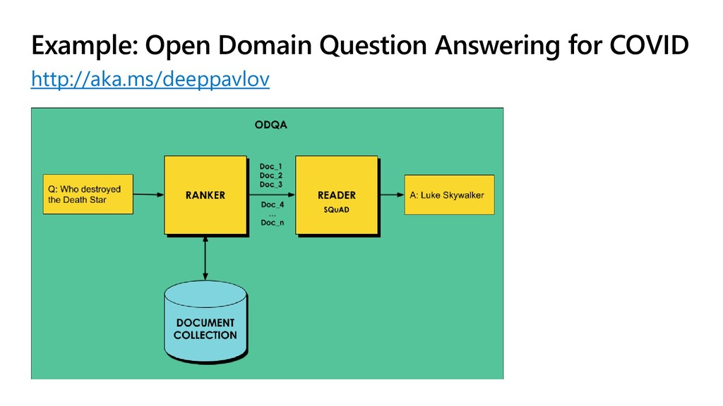 Example: Open Domain Question Answering for COV...