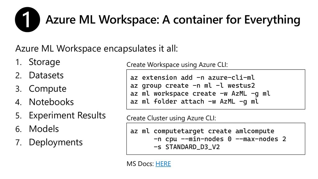 Azure ML Workspace: A container for Everything ...