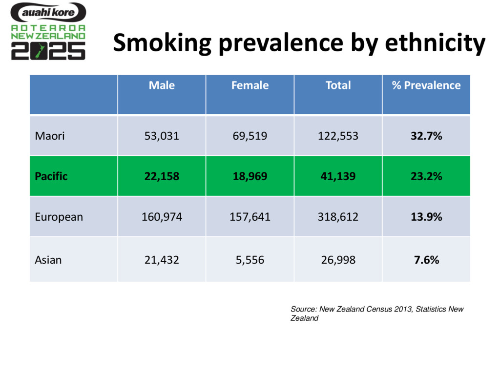 Smoking prevalence by ethnicity Male Female Tot...