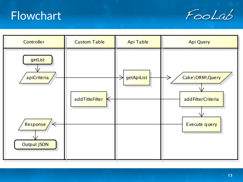 Flowchart 13